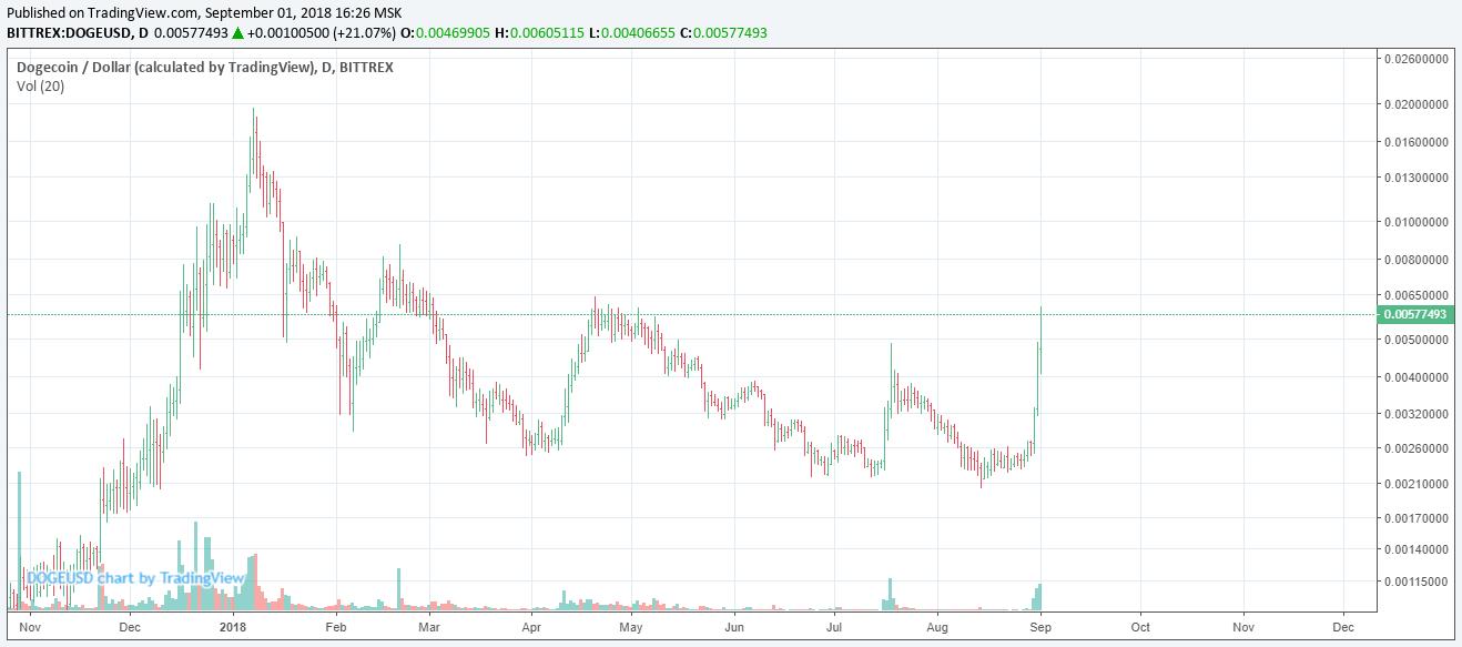 bitcoin price history chart aud